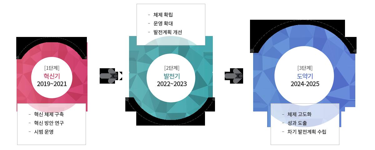 1. 단계별 발전계획 추진 1단계 혁신기2019-2021 2단계 발전기 2022-2023 3단계 도약기 2024-2025